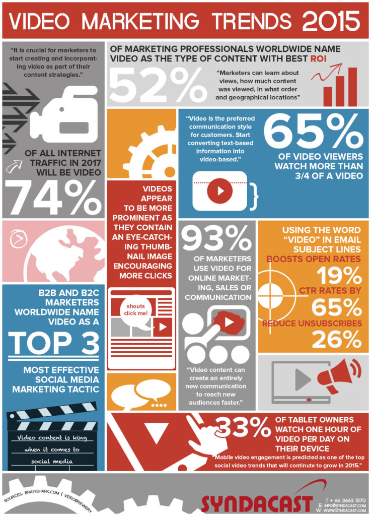 video-marketing-2015